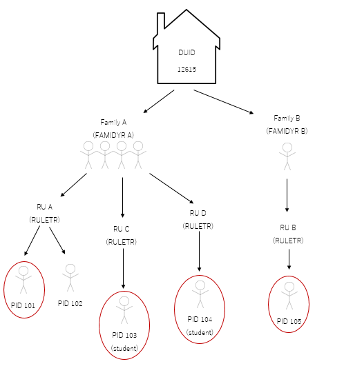 The image shows a house identified as DUID 12615. The Dwelling Unit is split off into two families: Family A, identified by FAMIDYR A, and Family B, identified by FAMIDYR B. Family A shows four stick people who are divided into RU A, Ru C, and RU D, all identified by RULETR. RU A is shown to contain two stick people: PID 101, identified by a red circle around the person, and PID 102. RU C is shown to contain one stick person, PID 103, a student. PID 103 is also identified with a red circle. RU D is shown to contain one stick person, PID 104, a student. PID 104 is identified with a red circle. Family B contains one stick person who is part of RU B, identified by the variable RULETR. RU B is shown to contain just that one stick person, PID 105, identified by a red circle.