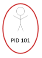 The image shows a stick person labeled PID 101 identified by a red circle.
