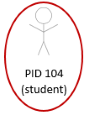The image shows a stick person labeled PID 104, a student, identified by a red circle.