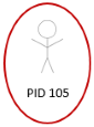 The image shows a stick person labeled PID 105, identified by a red circle.